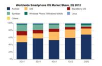 El 85% de los Smartphones vendidos son Android o iOS, según IDC