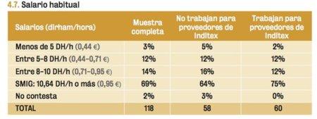 Informe Inditex 3