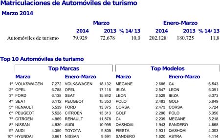 Matriculaciones de turismos y todoterrenos en España marzo 2014