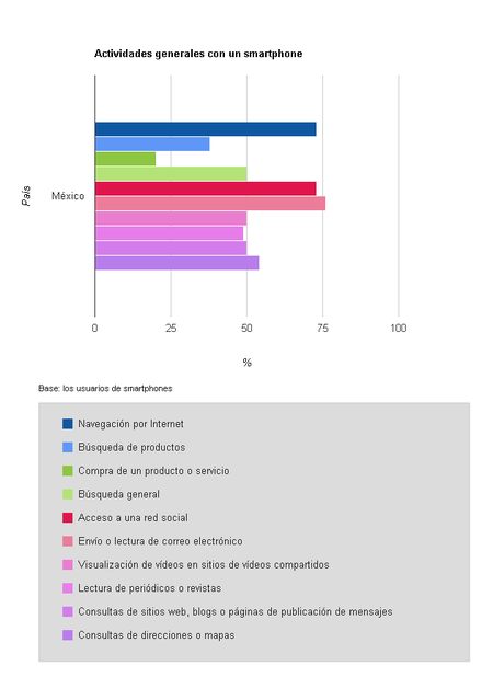 Uso de celulares en México