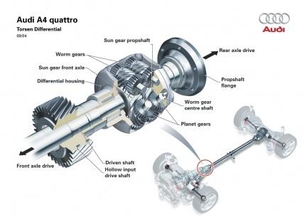 Diferencial activo deportivo de Audi
