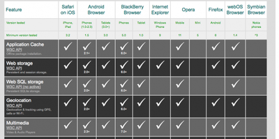 Detallada tabla de compatibilidades HTML5 - terminales móviles