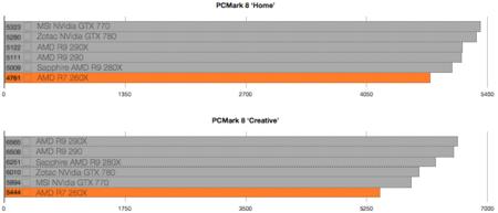 AMD R7 260X benchmarks