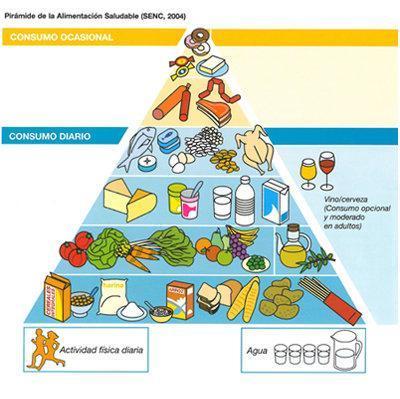Actualización de la pirámide de la dieta mediterránea