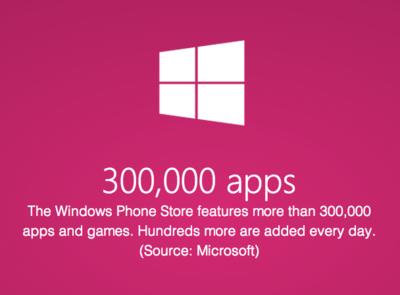 Microsoft: ya tenemos más de 300.000 aplicaciones para Windows Phone
