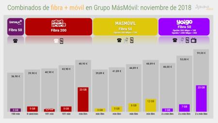 Combinados De Fibra Movil En Grupo Masmovil Noviembre De 2018