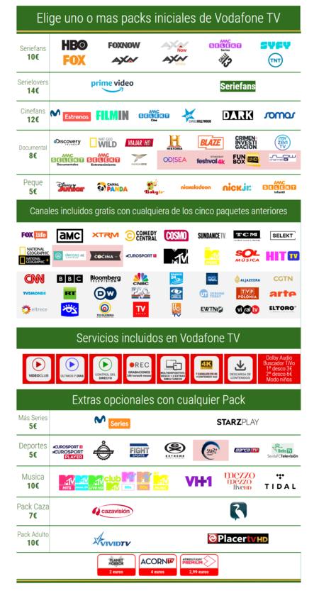 Canales Vodafone Television En Febrero De 2021