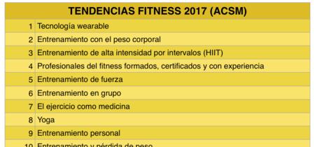 Las nuevas tendencias en fitness y salud para 2017, según la ACSM