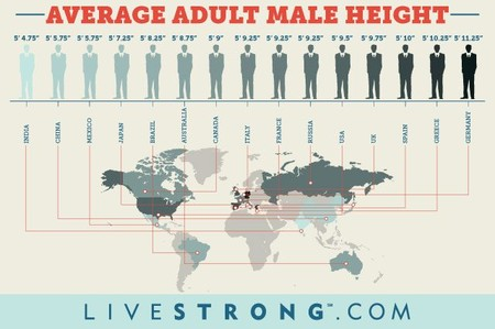 Average Height Of Men Around The World