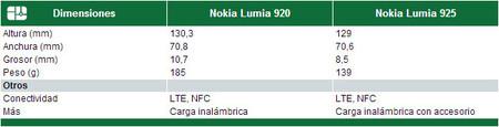 Diseño Lumia 920 vs Lumia 925
