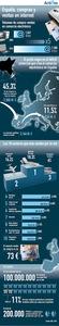 El 40% de las compras por internet a viajes y hoteles (infografía)