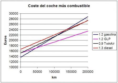 Comparación de costes Fiat 500