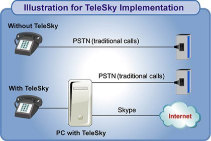 TeleSky, adaptador del ordenador para Skype