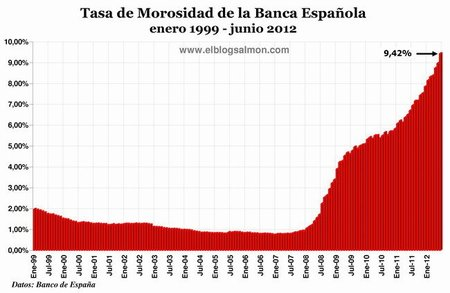 Tasa de Morosidad de la Banca Española