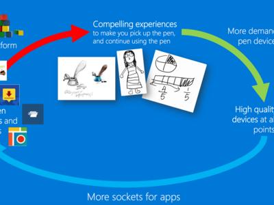Microsoft se suma a la moda y ya trabaja en un stylus universal para Windows 10