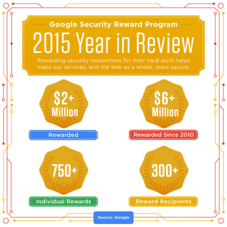 Google Security Rewards 2015