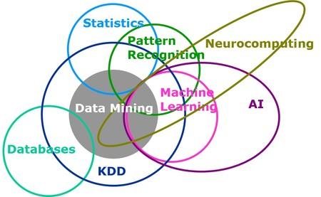 Machine Learning vs KDD