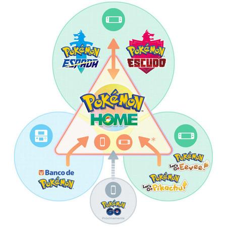 Pokemon Home Centro