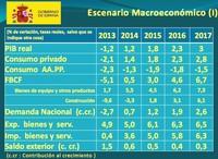 Aquí están las previsiones del Gobierno hasta 2017: optimismo por doquier