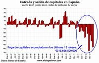 Fuga de capitales aumenta a 315.666 millones de euros en últimos 12 meses