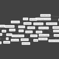 Mapas mentales para aprender cualquier cosa