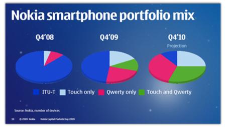 Nokia y su prometedora estrategia para el 2010