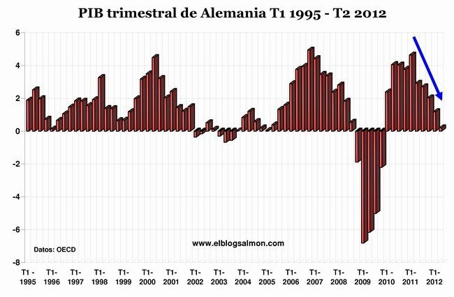 PIB trimestral Alemania