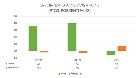 Windows Phone sigue siendo el sistema móvil que más crece en Europa, según Kantar