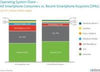La mitad de los smartphones comprados en Estados Unidos los últimos tres meses son Android