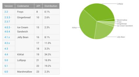 Estadísticas de distribución de Android en Marzo 2016: Marshmallow sigue ganando terreno