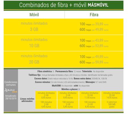 Combinados De Fibra Y Movil De Masmovil En Noviembre De 2019
