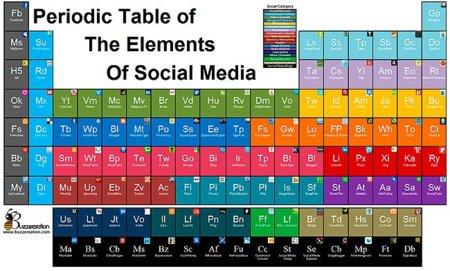 La tabla peridica del social media infografa urtaz Image collections
