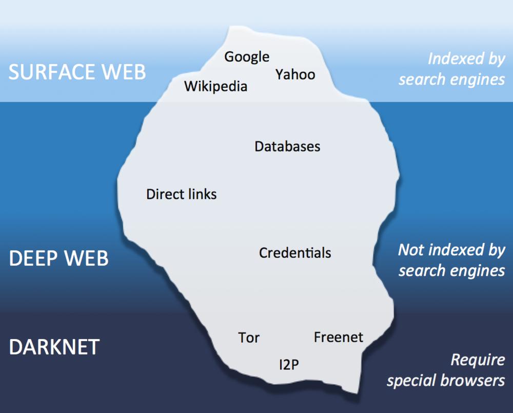 Tor darknet deep web hydra tor browser скачать бесплатно тор браузер на hyrda вход