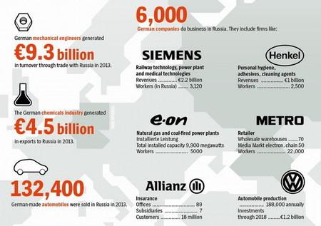 empresas-alemanas-en-Rusia