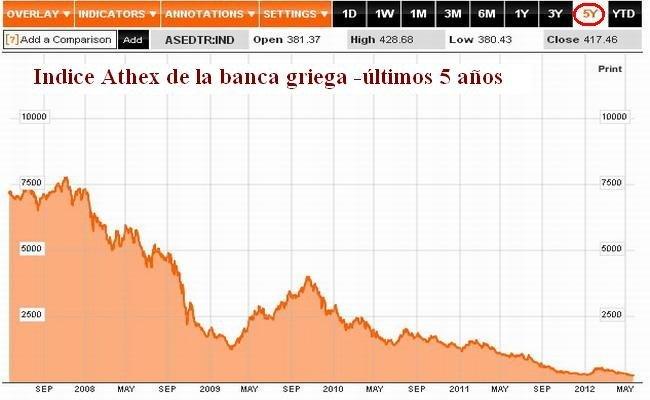 Indice Athex de la Banca griega