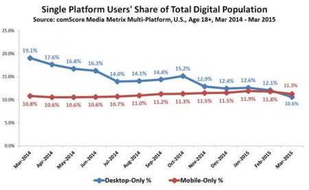 Usuarios de una única plataforma