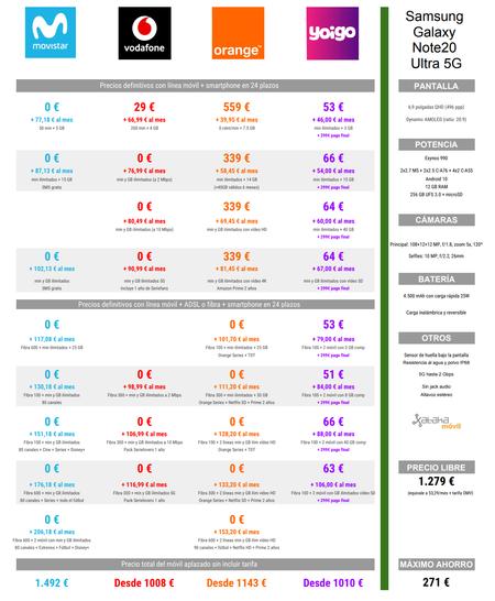 Comparativa De Precios Del Samsung Galaxy Note20 Ultra 5g De 256 Gb Con Movistar Vodafone Orange Y Yoigo