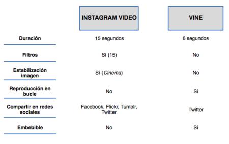 Instagram vs. Vine