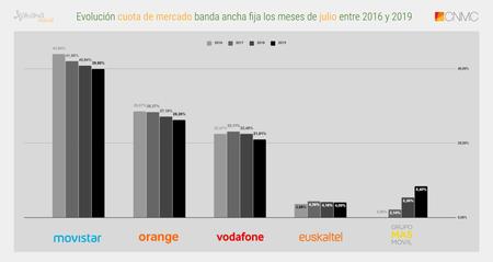 Evolucion Cuota De Mercado Banda Ancha Fija Los Meses De Julio Entre 2016 Y 2019