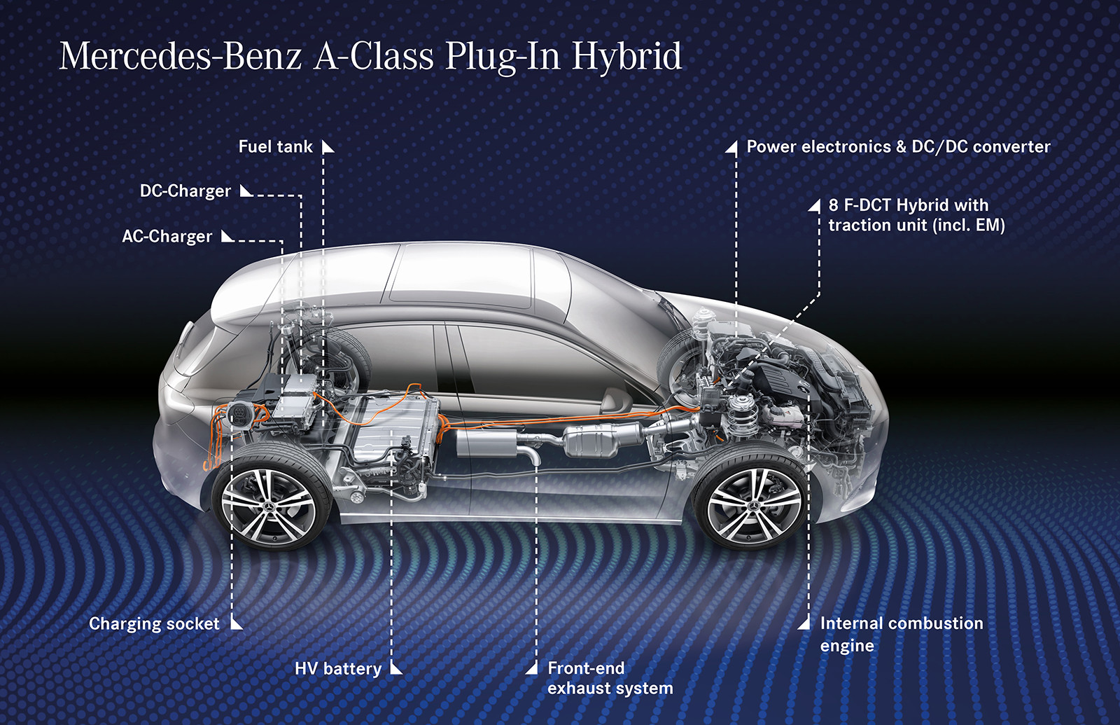 Foto de Los nuevos híbridos enchufables de Mercedes-Benz: Clase A, Clase B, GLC y GLE (28/29)