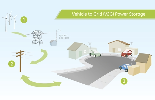 Smart grids V2G