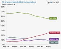 Android roba cuota de Internet móvil a Apple