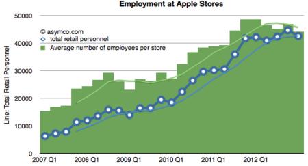 Trabajadores de las Apple Store