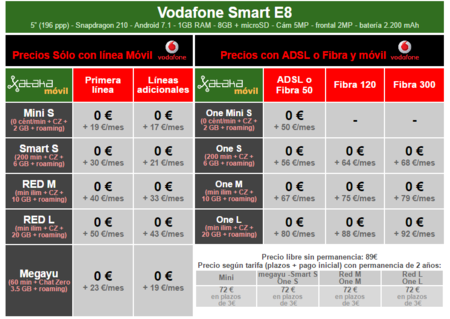 Precios A Plazos Vodafone Smart E8