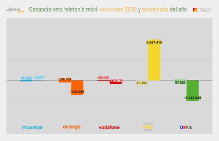 Ganancia Neta Telefonia Movil Noviembre 2020 Y Acumulado Del Ano