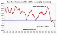 Los riesgos que explican el desplome del crédito y la inversión