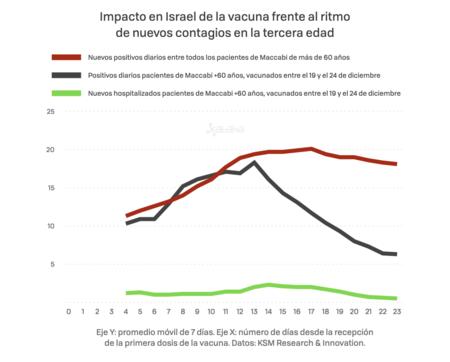 Israel Vacunacio N 002