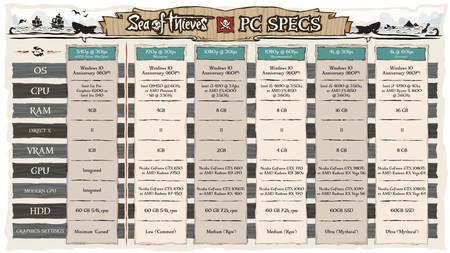 Sea Of Thieves Especificaciones