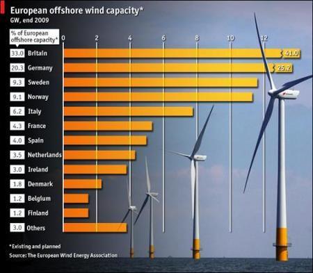Energía eólica en Europa, la de mar adentro crecerá mucho