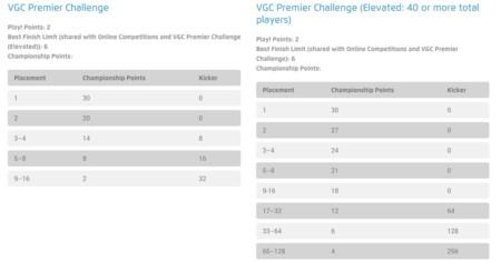 Championship Points Premier Challenge 2016